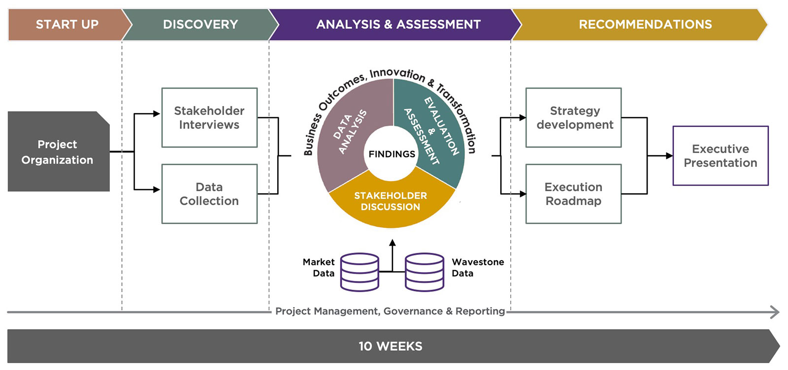 WGroup Data Center, Cloud Evaluation and Planning Framework
