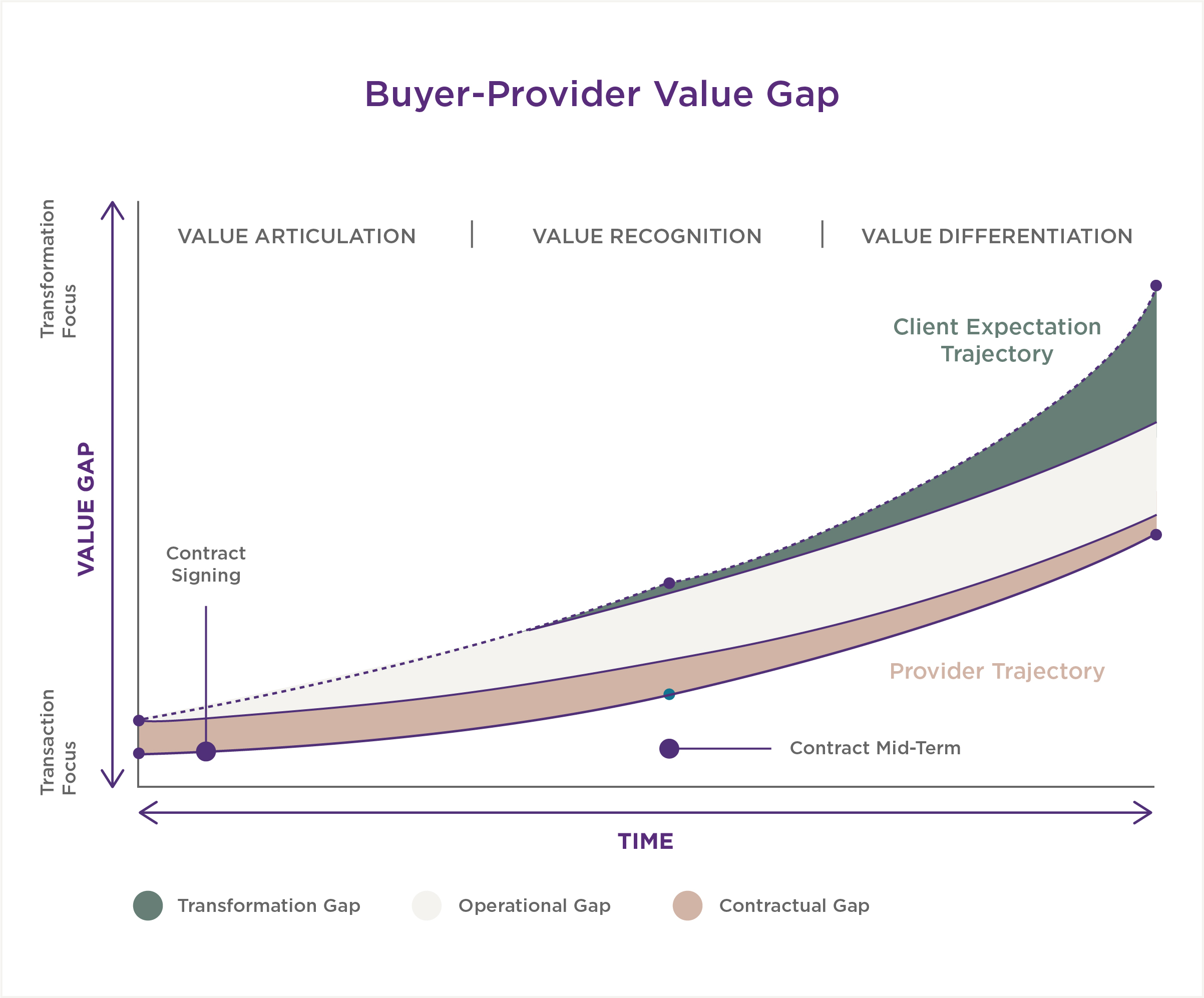 buyer-provider value gap
