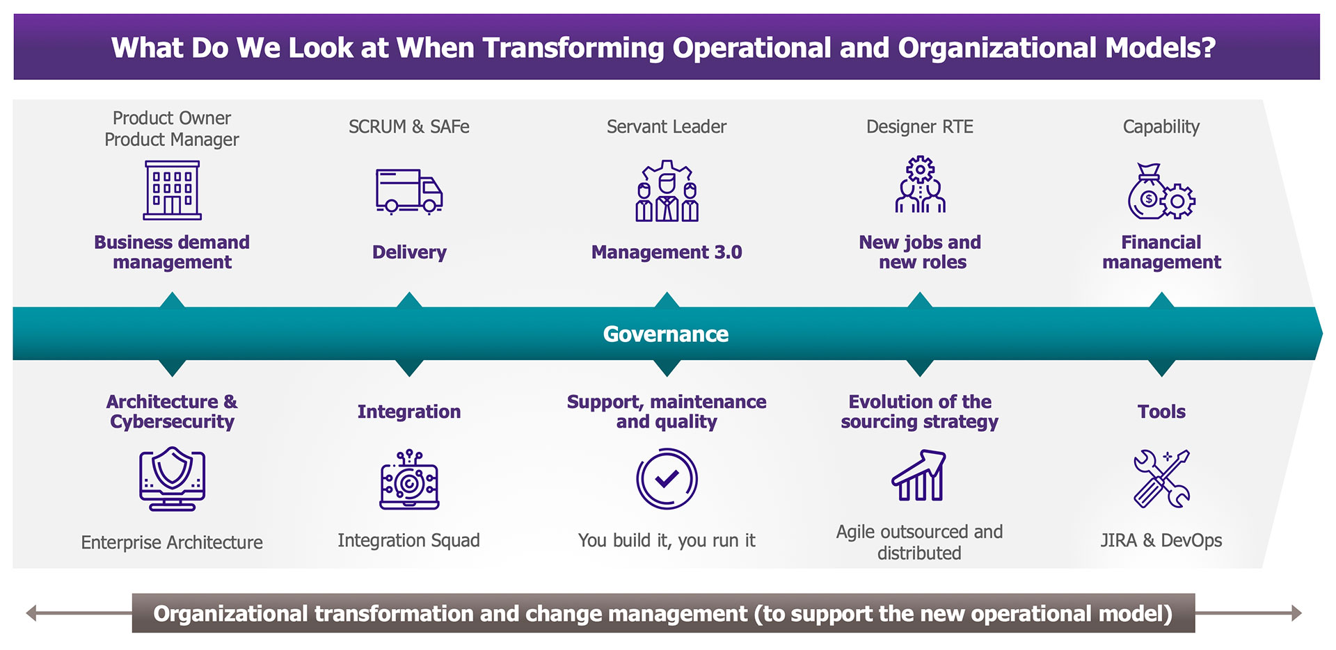Transforming operational and organizational models