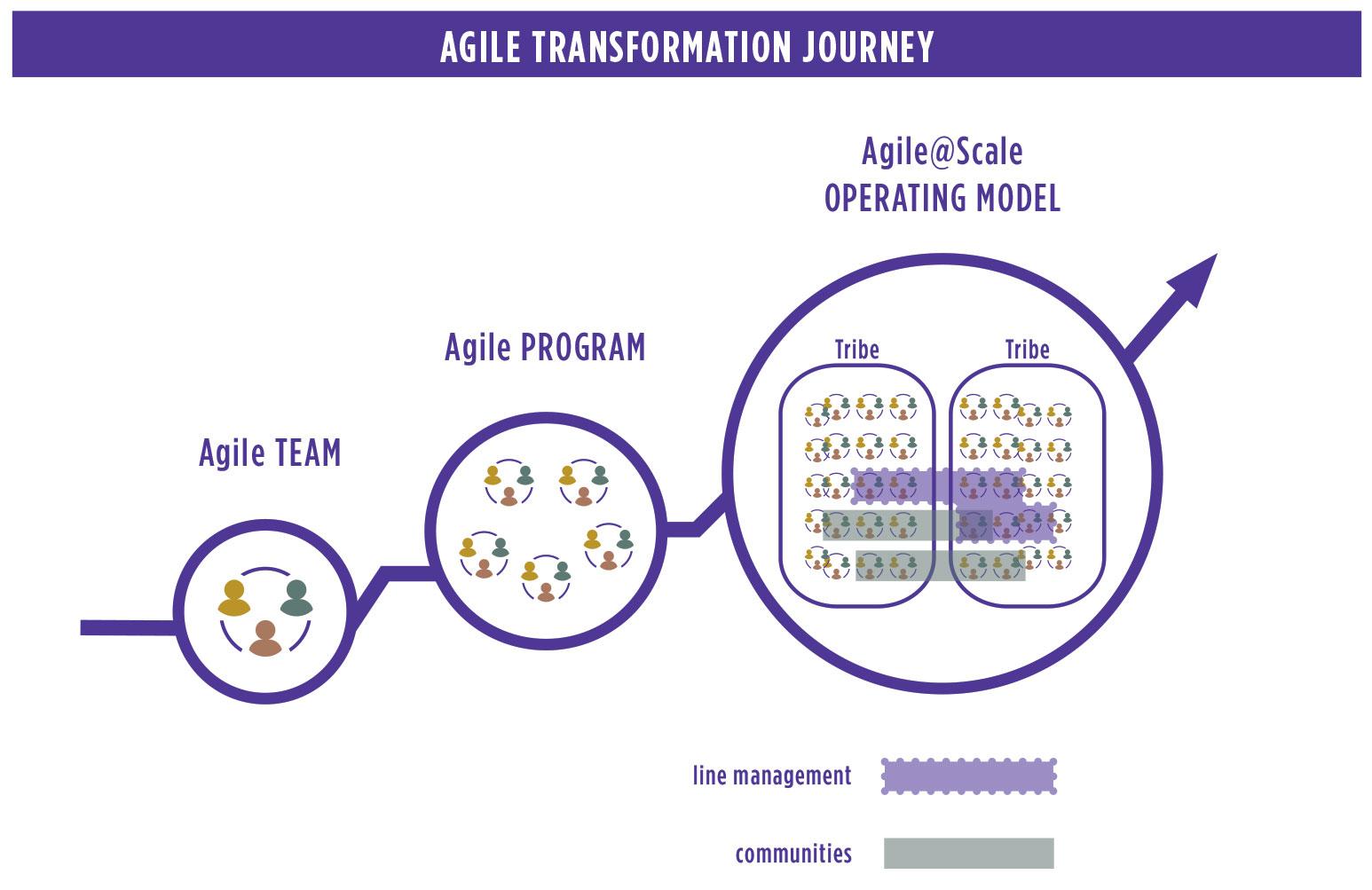 Agile Transformation Journey