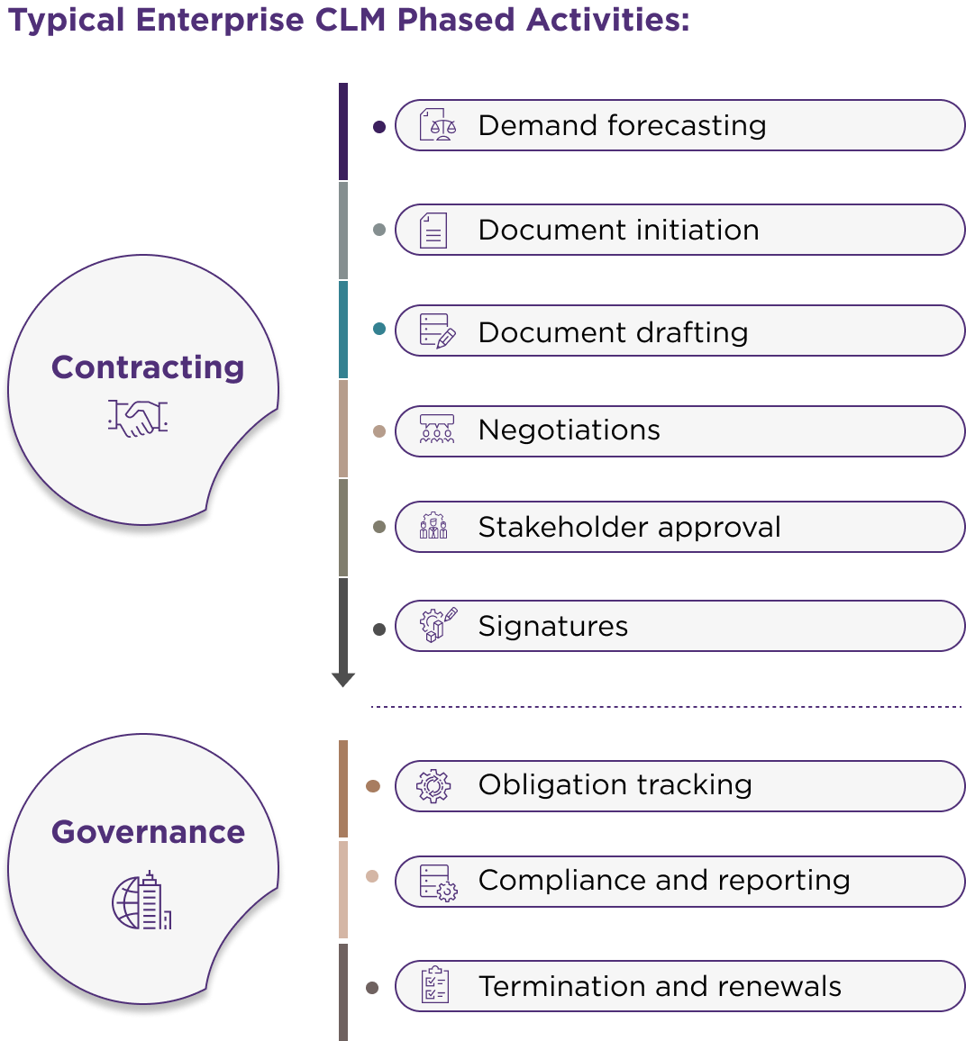 Phases of Contract Lifecycle Management - Wavestone US