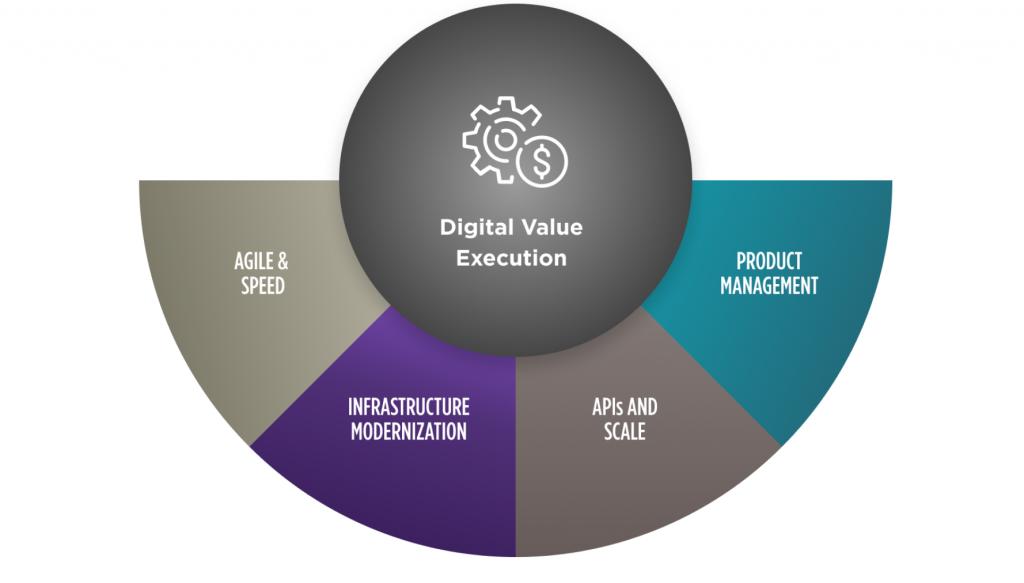 digital value execution