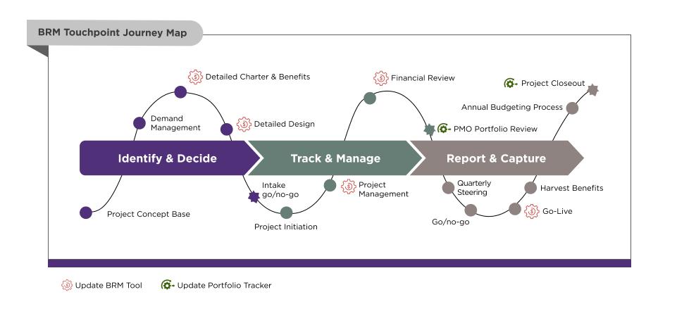 Benefit Realization Management